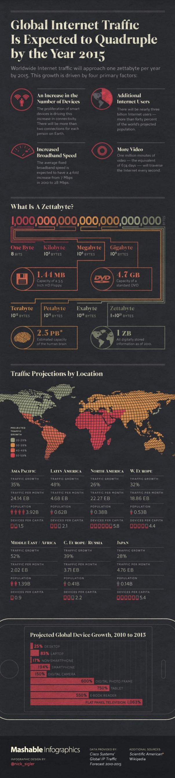 Global Internet Traffic Increase - Infographic
